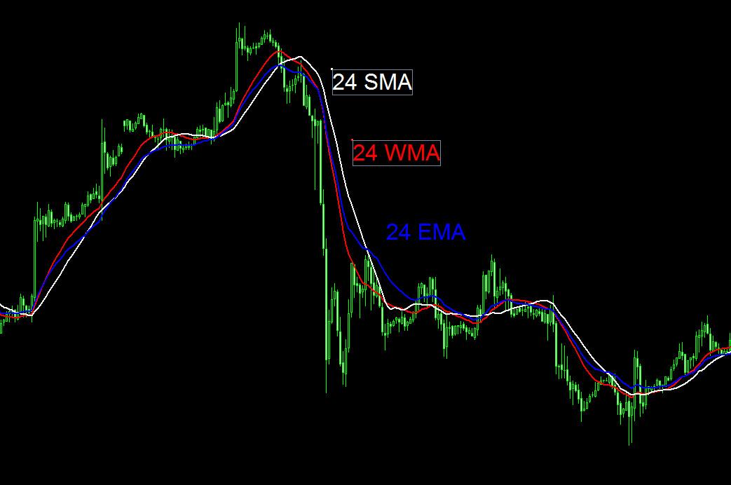 SMA+WMA+EMA
