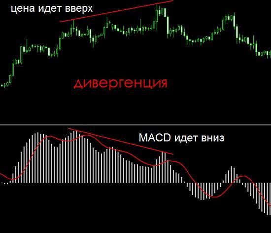 Дивергенция индикатора MACD