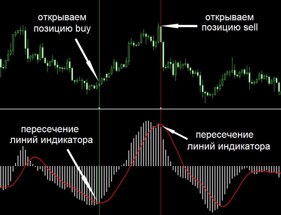 сигналы индикатора MACD в тренде