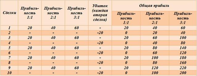 Мани менеджмент. Таблица прибыльности