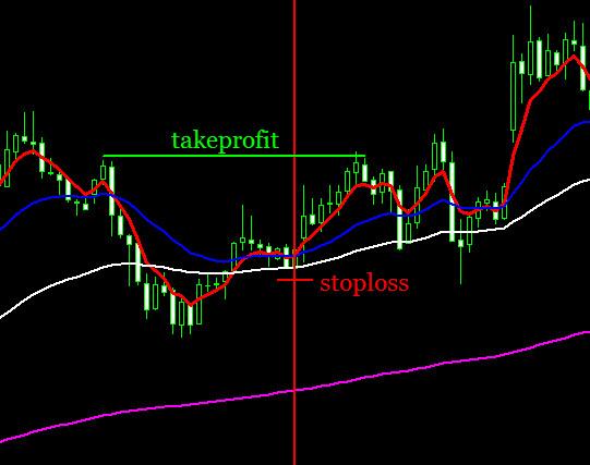 Установка ТП и СЛ по торговой стратегии 4 ЕМА