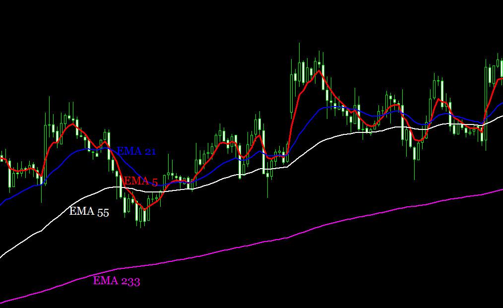 Торговая стратегия 4 ЕМА