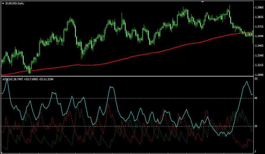 Индикатор ADX. Определение направления тренда