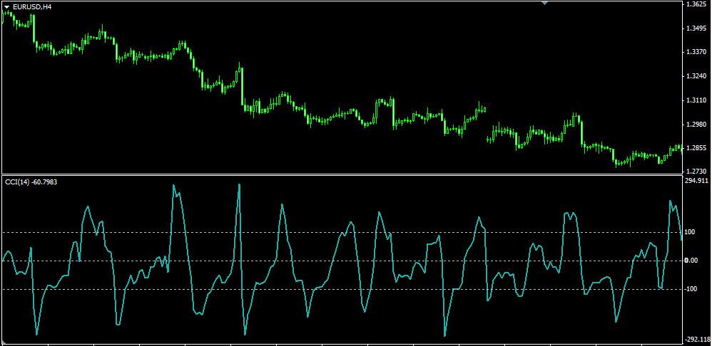 Индикатор CCI на графике