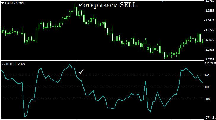 Индикатор CCI. Пересечение уровня