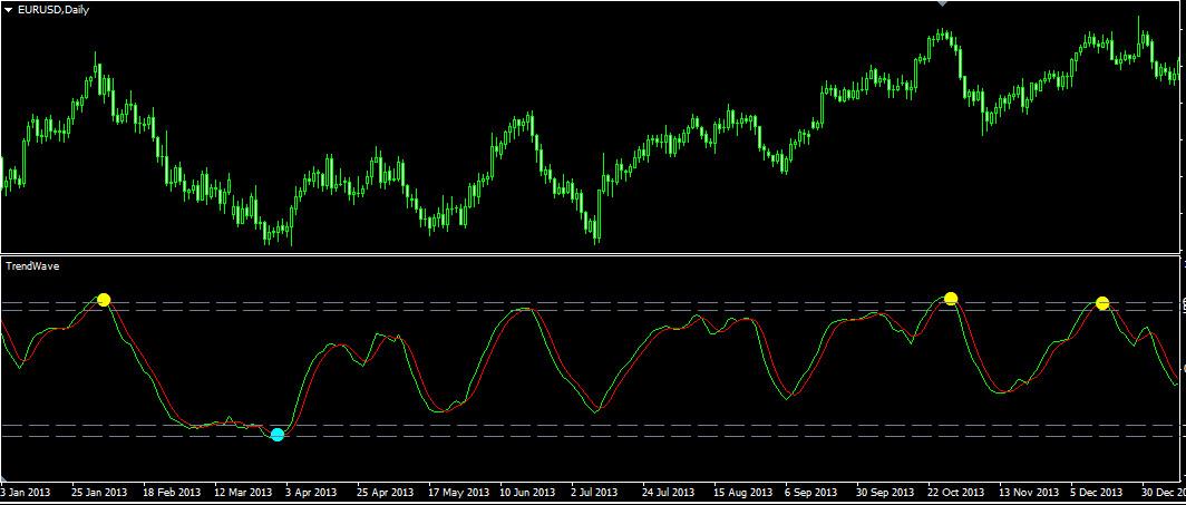 Индикатор TrendWave. Дневной график