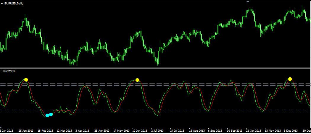Индикатор TrendWave с измененными значениями. Дневной график
