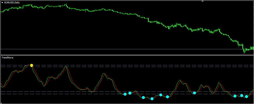 Индикатор TrendWave во время затяжного тренда