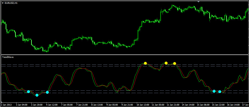 Индикатор TrendWave.Часовой график