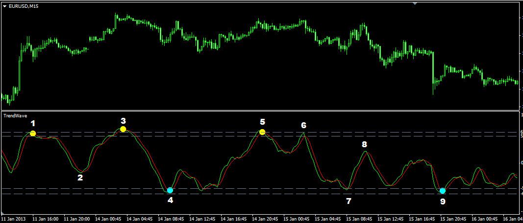 Индикатор TrendWave. 15-минутный график