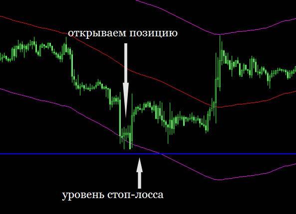 Стоп лосс и ценовые каналы