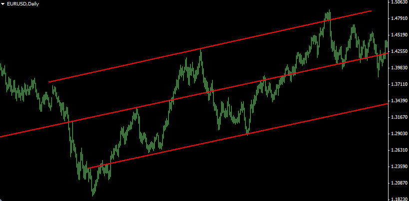 Волновой анализ Эллиотта с использованием ценовых каналов
