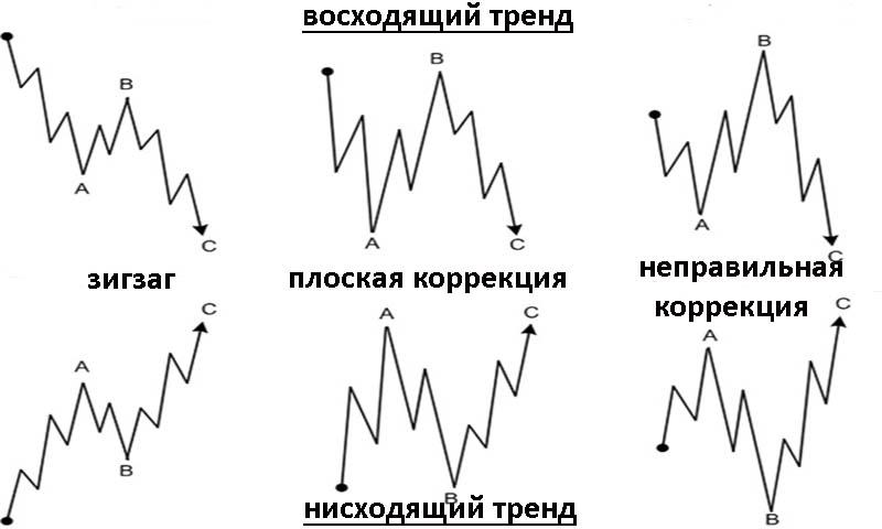 Волновой анализ Эллиотта. Коррекционные волны