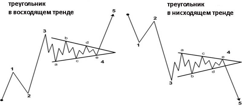 Коррекционные волны в виде треугольника