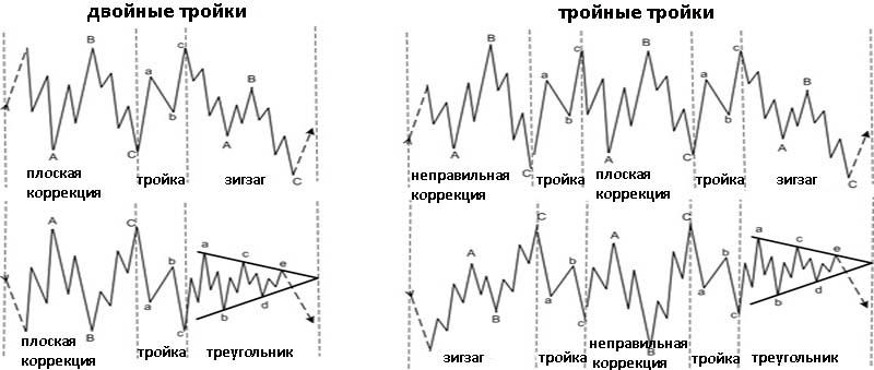 Коррекционные волны. Двойные и тройные тройки