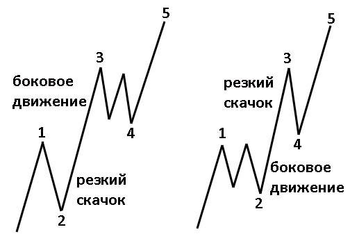 Волновой анализ Эллиотта. Принцип чередования
