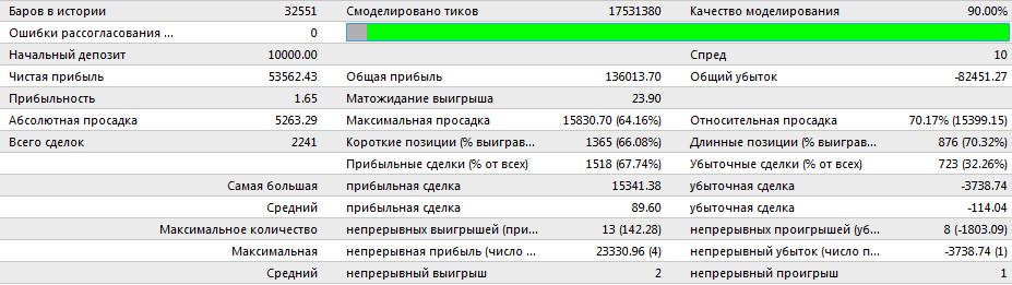 Советник 2Sides Stoch. Показатели за 2012 год после оптимизации