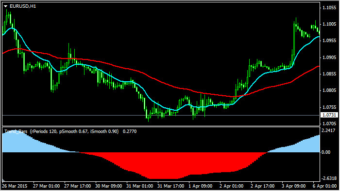 Торговая стратегия Double EMA