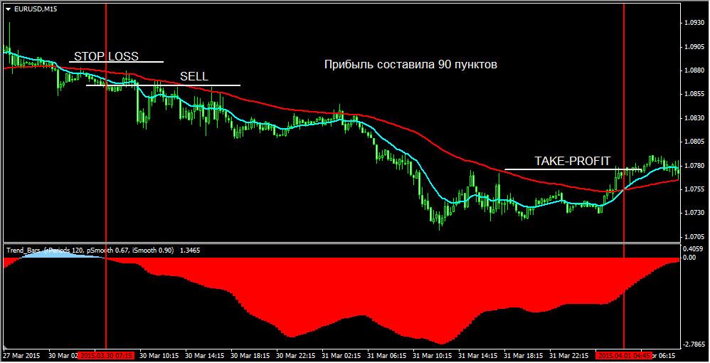Торговая стратегия Double EMA. Работа на SELL