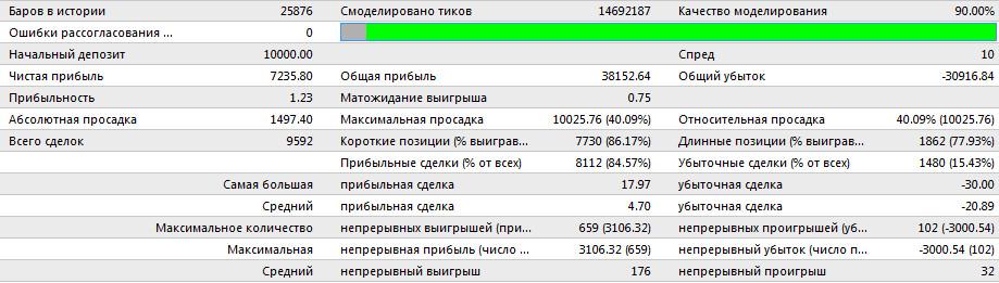 Советник Forex Combo System в 2012 году после оптимизации