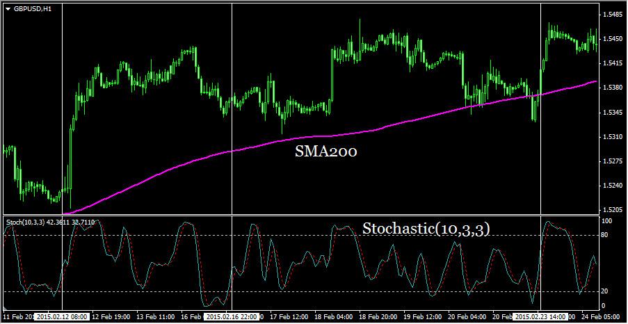 Торговая стратегия Stochastic и SMA