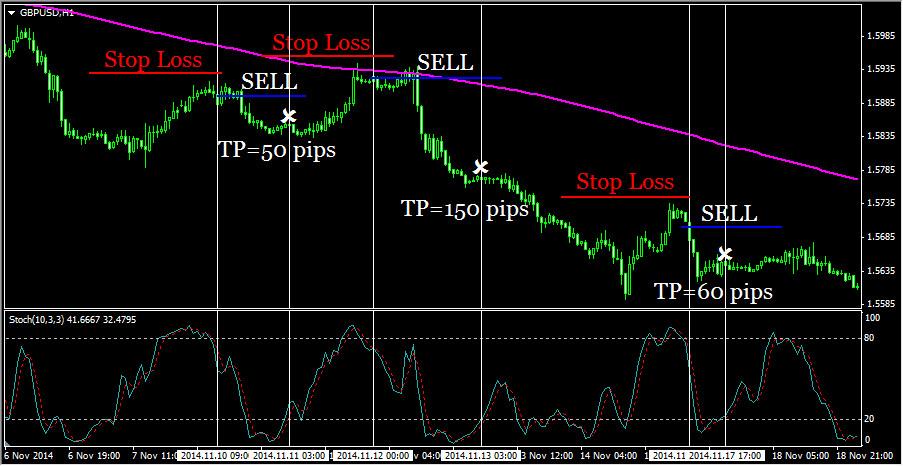 Торговая стратегия Stochastic и SMA. Пример работы