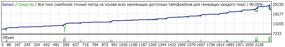 Торговый советник System-CCI 2012.1 оптимизированный