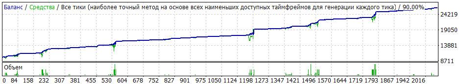 Торговый советник System-CCI 2013.1 оптимизированный