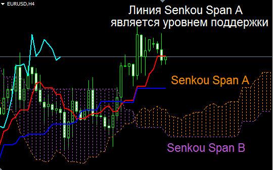Senkou Span A, Senkou Span B