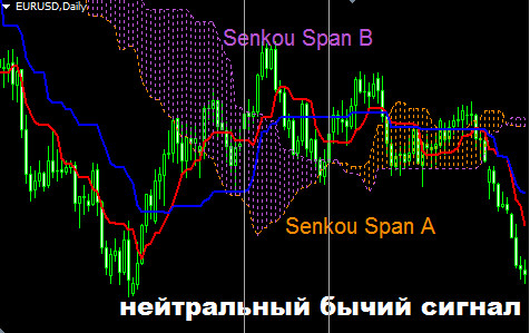 Пересечение линий Сенкоу Спан внутри облака