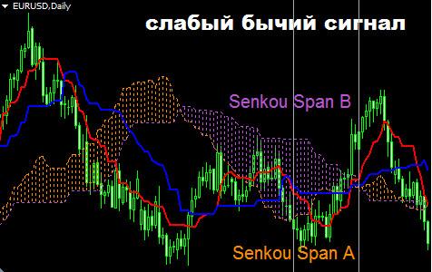 Сигналы индикатора Ишимоку. Пересечение линий Сенкоу Спан под облаком