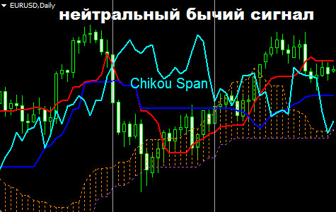 Пересечение Чикоу Спан и ценывнутри облака