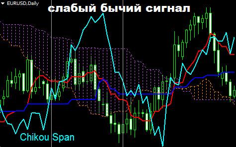 Сигналы индикатора Ишимоку. Пересечение Чикоу Спан и цены под облаком