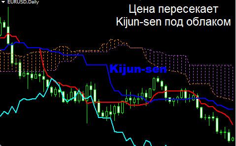Сигналы индикатора Ишимоку. Цена пересекает Киджун-сен под облаком
