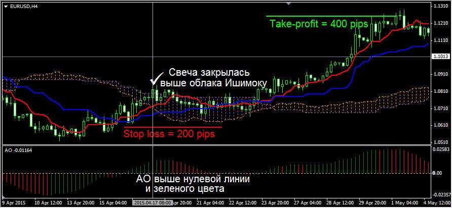 Разворотная торговая стратегия с Ichimoku Kinko Hyo