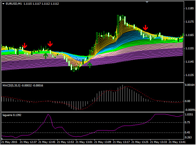 scalping strategy rainbow