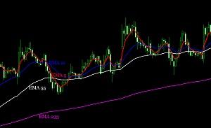 trend strategy 4 EMA