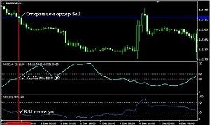 Торговая стратегия ADX и RSI
