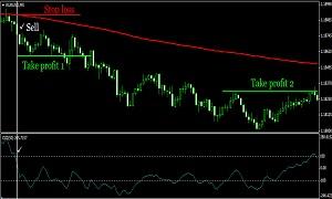 trend strategy CCI swing