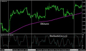 trend strategy stochastic+SMA