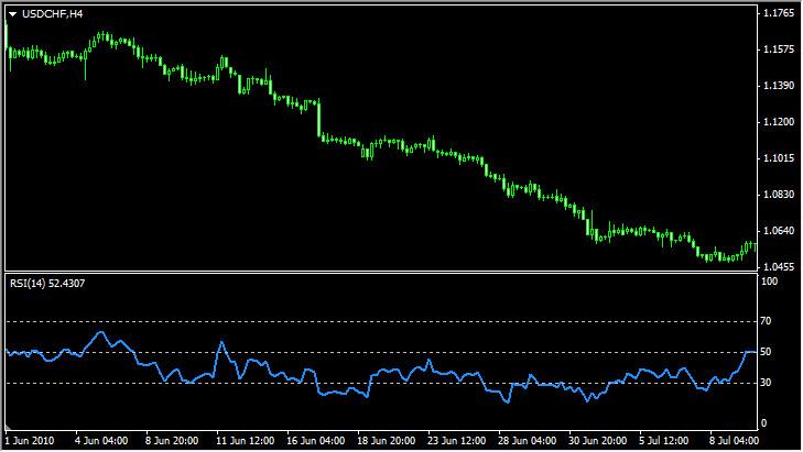 Индикатор RSI  при нисходящем тренде