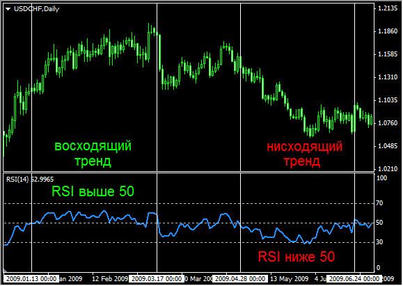 Изображение индикатора RSI
