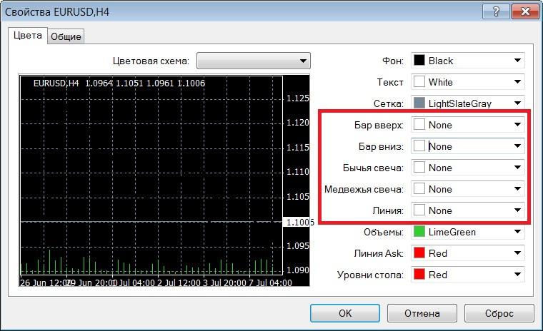 Изменение параметров индикатора  Heikin-Ashi