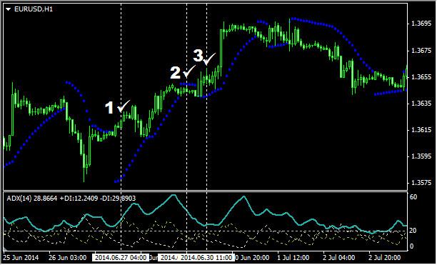 Пример работы индикатора Parabolic SAR совместно с ADX