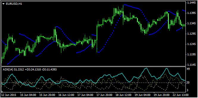 Применение индикатора Parabolic SAR совместно с ADX