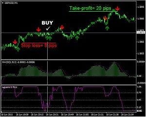 Скальпинговая стратегия для пары GBP/USD на индикаторах MACD и Laquerre