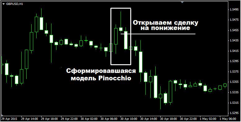 Стратегия Pinocchio для Бинарных Опционов. Пример работы