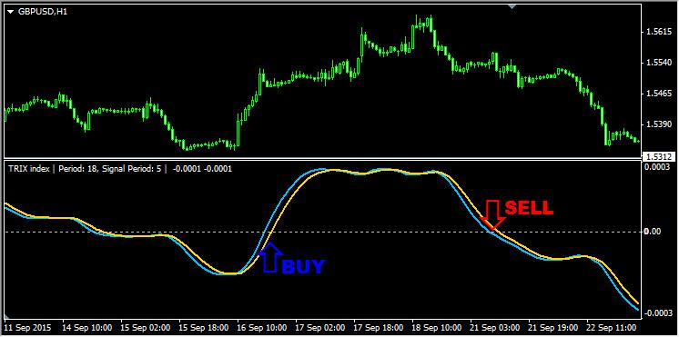 Пересечение индикатором TRIX нулевого уровня
