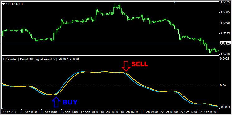 Индикатор forex предупреждающий о рисках скачать типы счетов на forex4you
