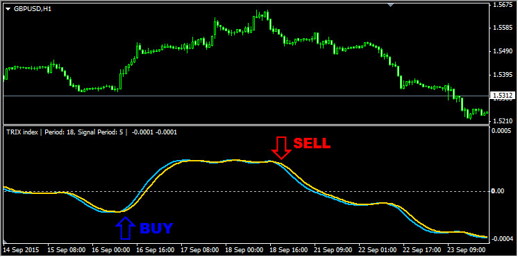 Пересечение линией индикатора TRIX